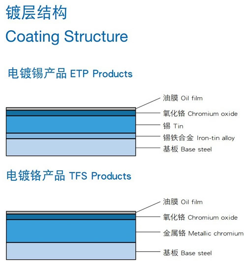 Coating Structure