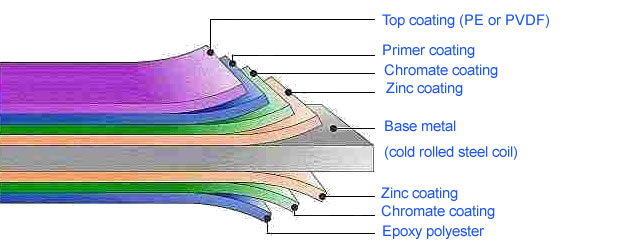 Prepainted steel coils structure